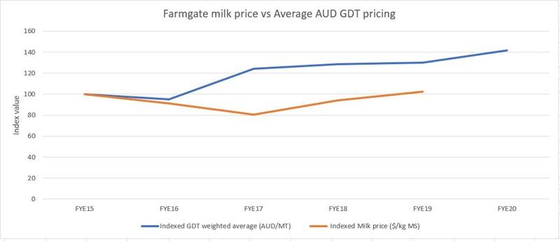 Farmgate milk price graph