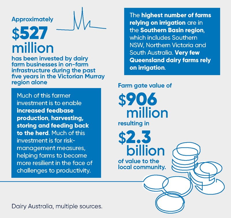 Snapshot of Dairy in the Murray-Darling Basin  - Infographic part 2