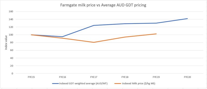 Farmgate milk price graph